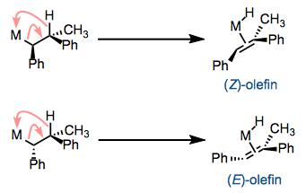 β-elimination is stereospecific. One diastereomer of reactant leads to the (Z)-olefin and the other to the (E)-olefin.